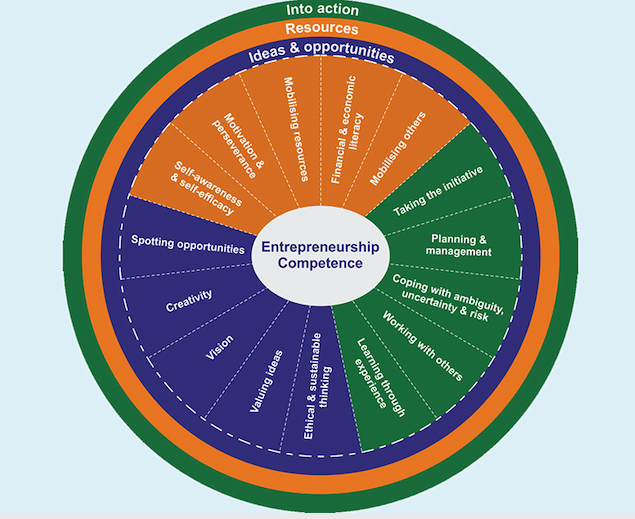 EntreComp model